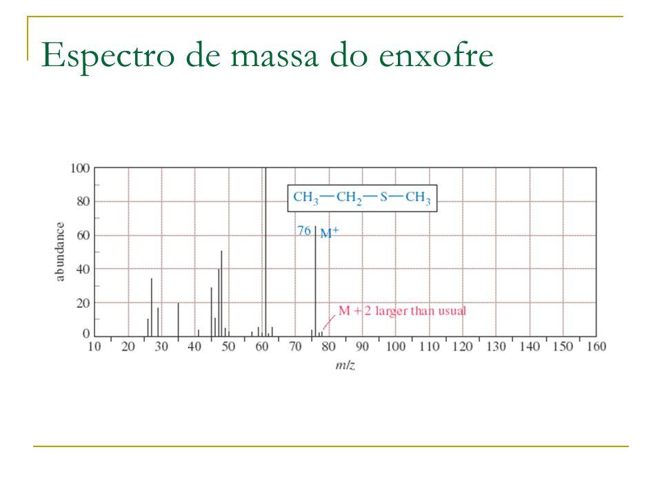 Espectro de massa do enxofre