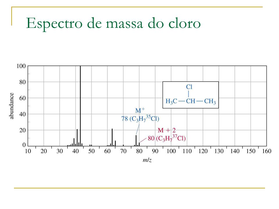 Espectro de massa do cloro