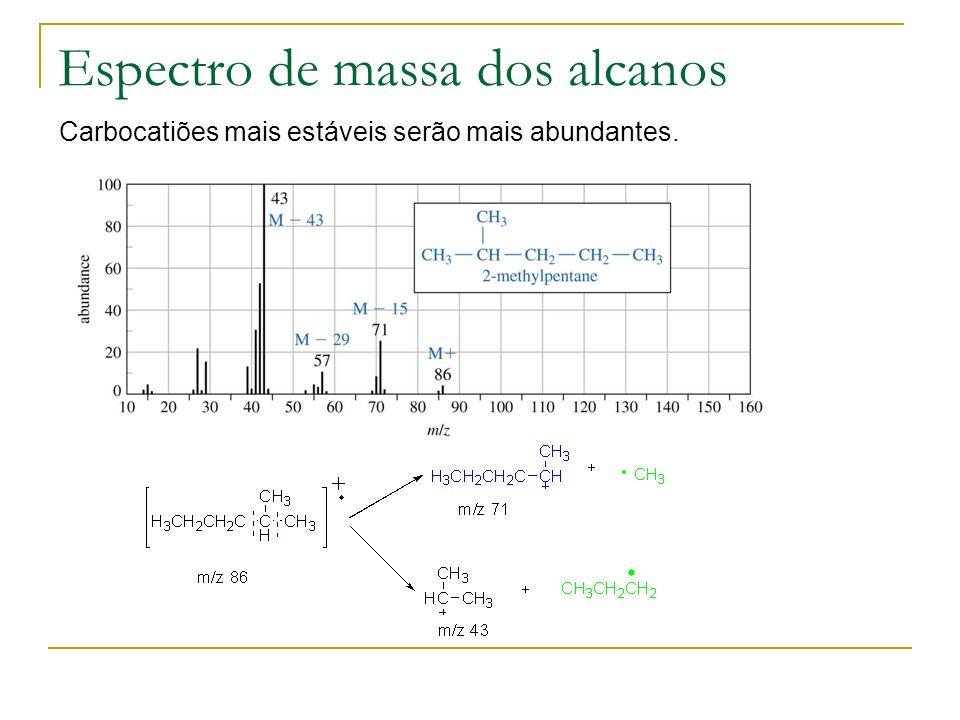 Espectro de massa dos alcanos