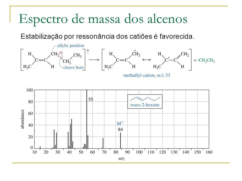 Espectro de massa dos alcenos