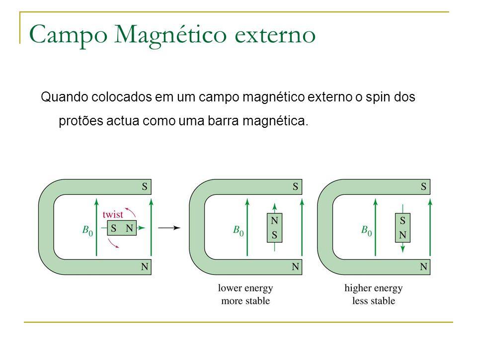 Campo Magnético externo
