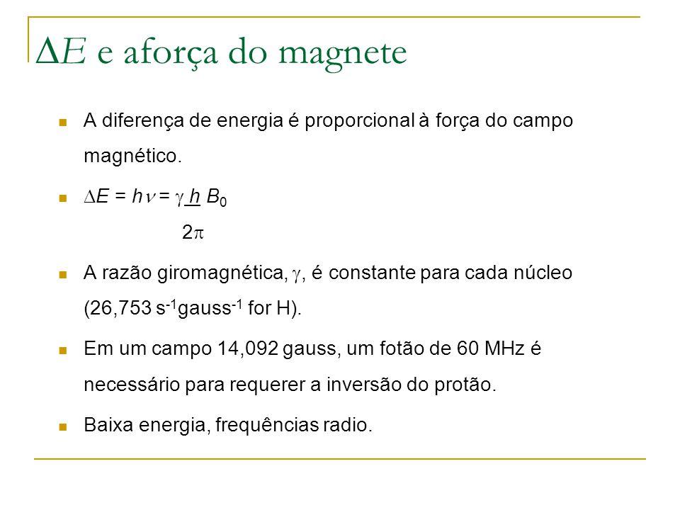 E e aforça do magnete A diferença de energia é proporcional à força do campo magnético. E = h =  h B0 2