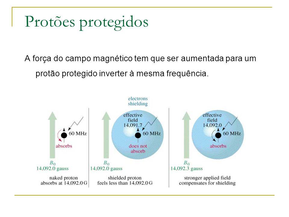 Protões protegidos A força do campo magnético tem que ser aumentada para um protão protegido inverter à mesma frequência.