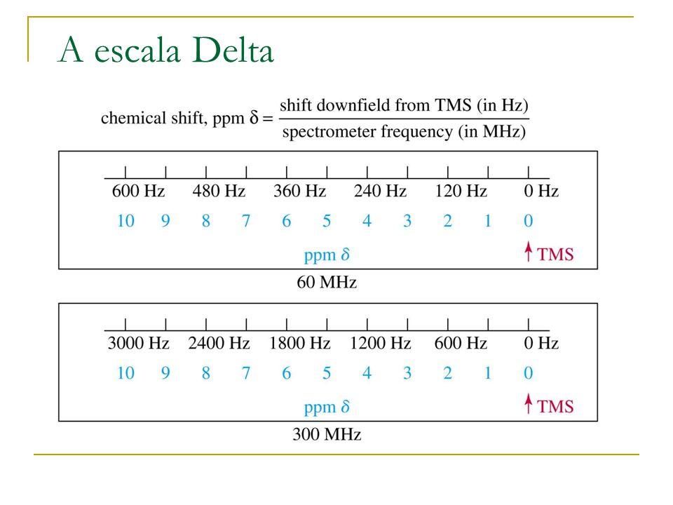 A escala Delta