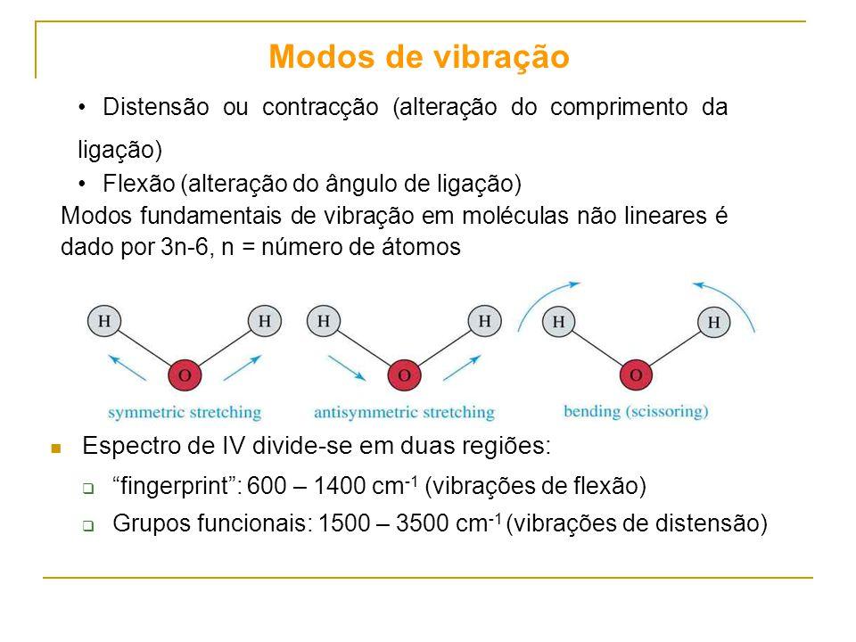 Modos de vibração Espectro de IV divide-se em duas regiões: