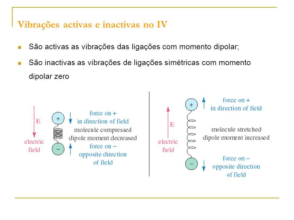 Vibrações activas e inactivas no IV