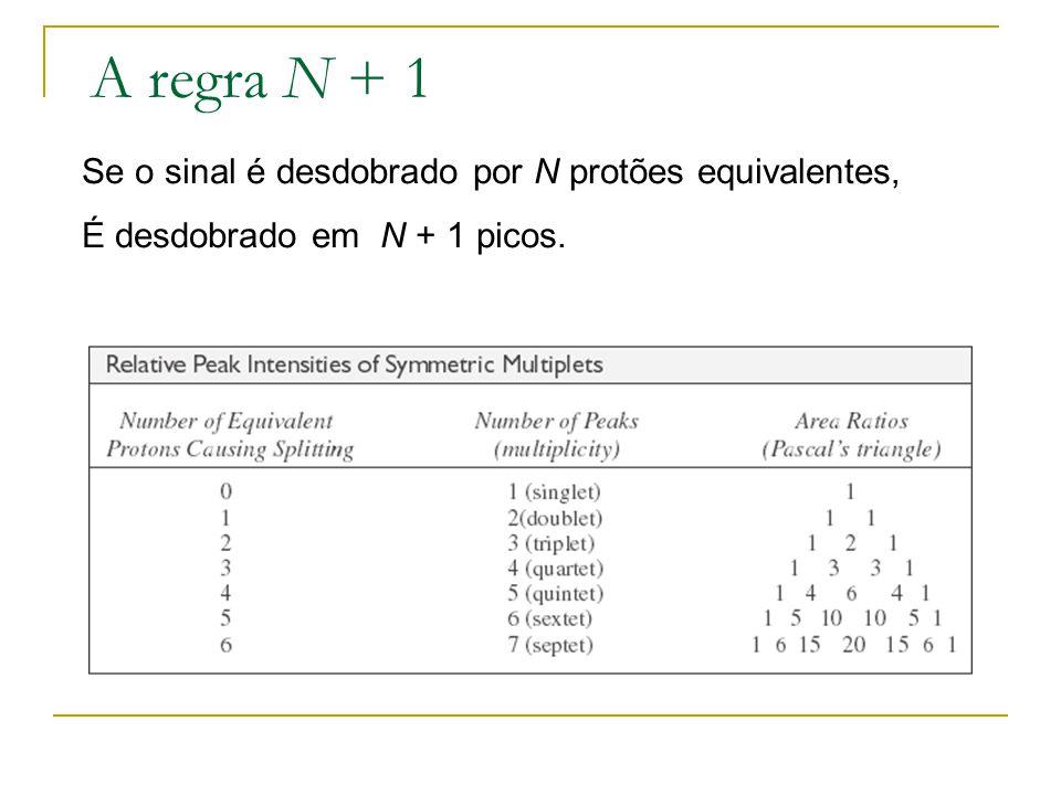 A regra N + 1 Se o sinal é desdobrado por N protões equivalentes,