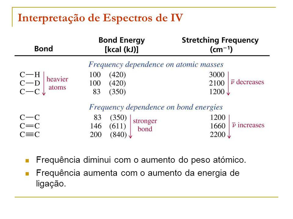Interpretação de Espectros de IV