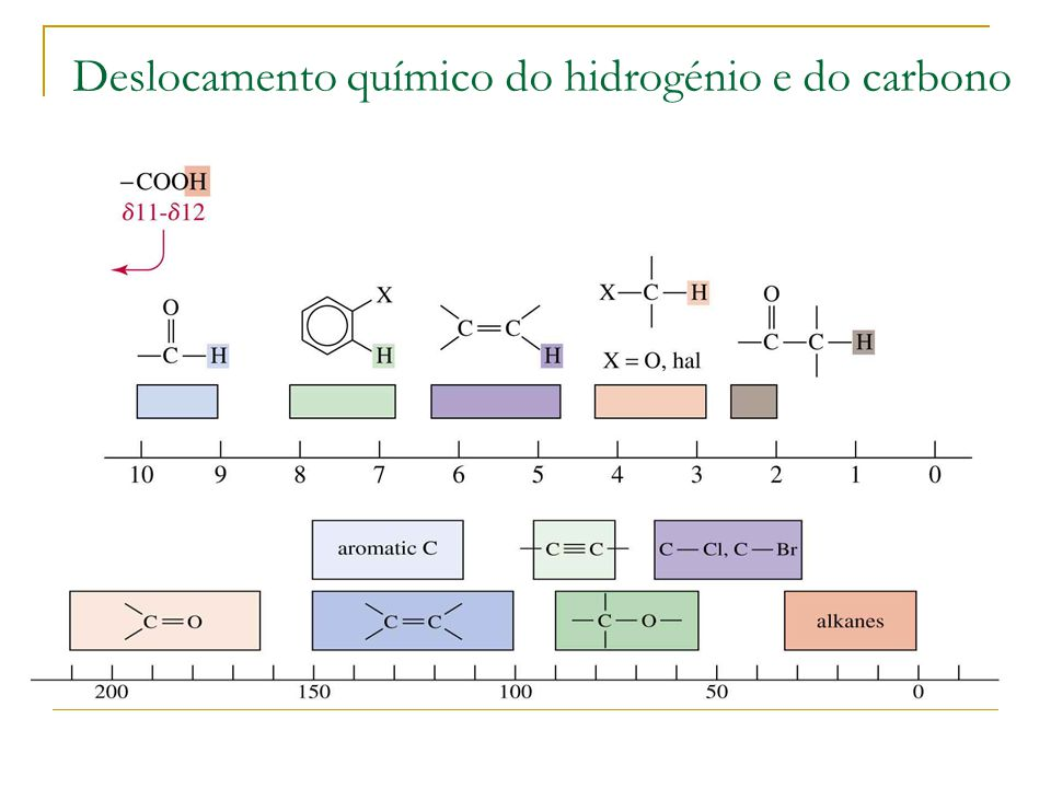Deslocamento químico do hidrogénio e do carbono