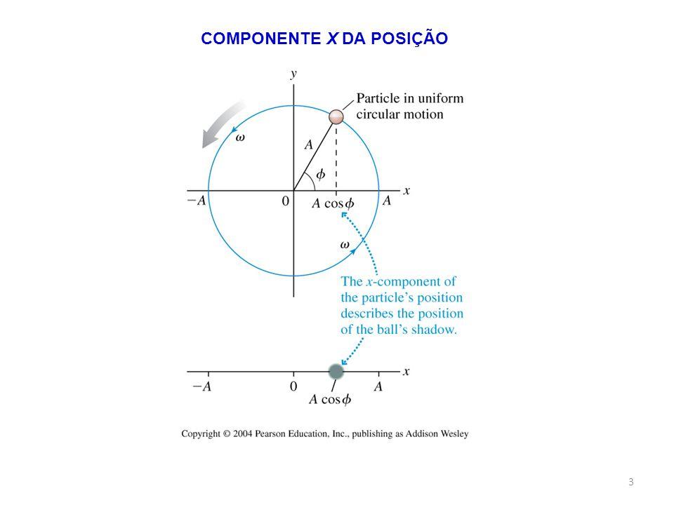 COMPONENTE X DA POSIÇÃO