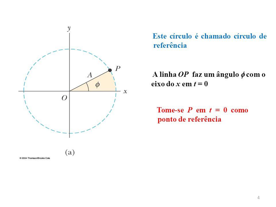 A linha OP faz um ângulo  com o eixo do x em t = 0