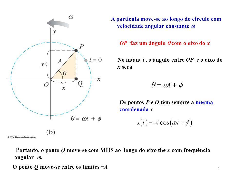 A partícula move-se ao longo do círculo com velocidade angular constante 