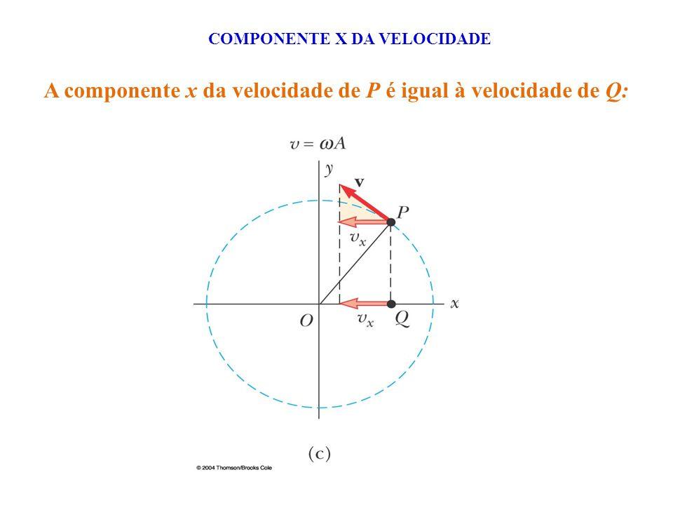 A componente x da velocidade de P é igual à velocidade de Q: