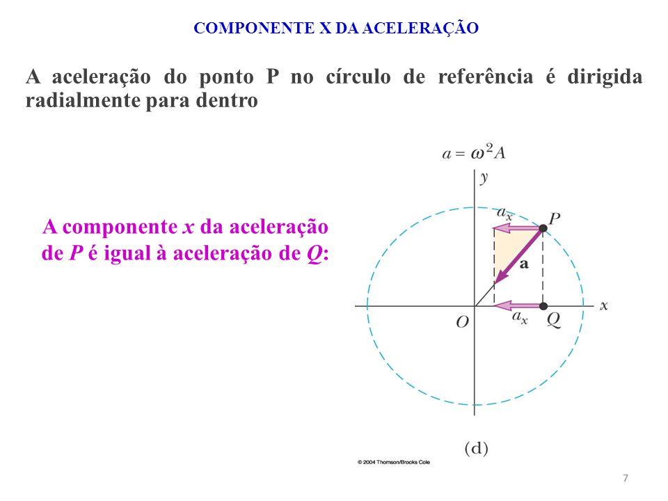 A componente x da aceleração de P é igual à aceleração de Q: