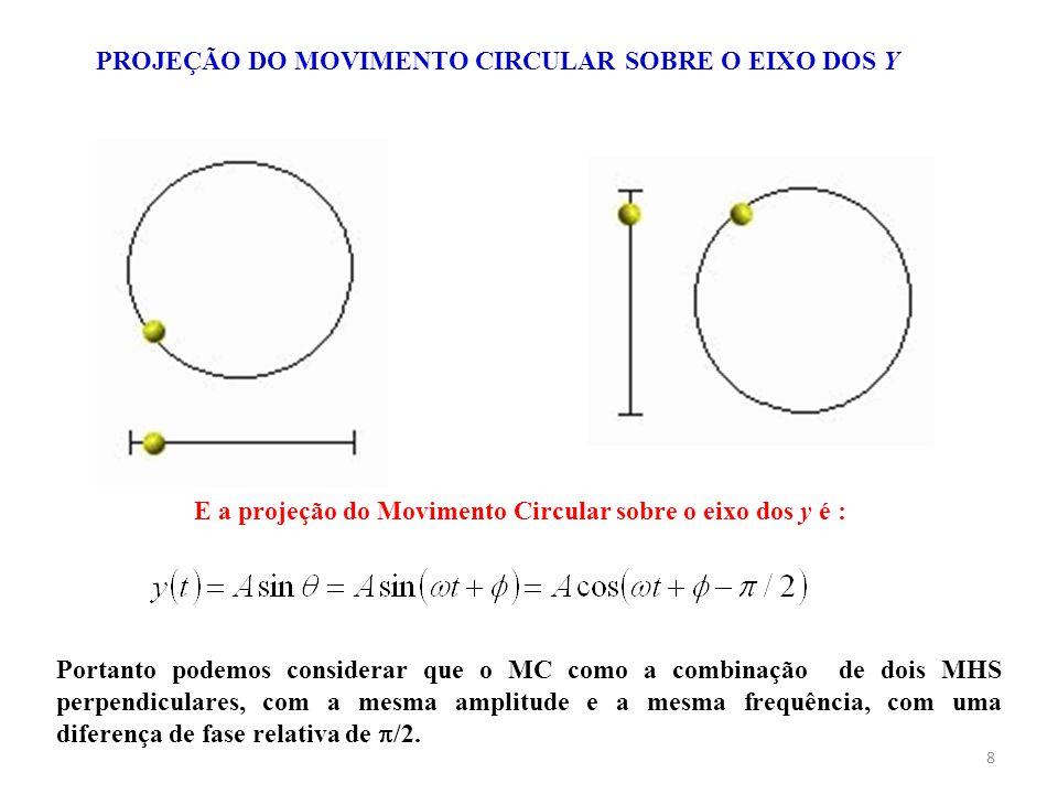 E a projeção do Movimento Circular sobre o eixo dos y é :