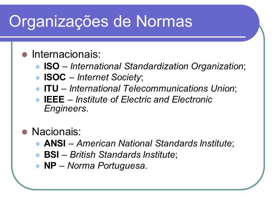 Organizações de Normas