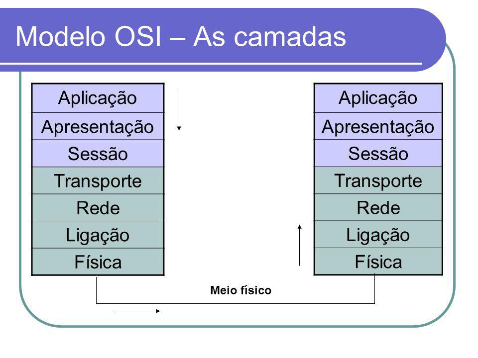 Modelo OSI – As camadas Aplicação Apresentação Sessão Transporte Rede
