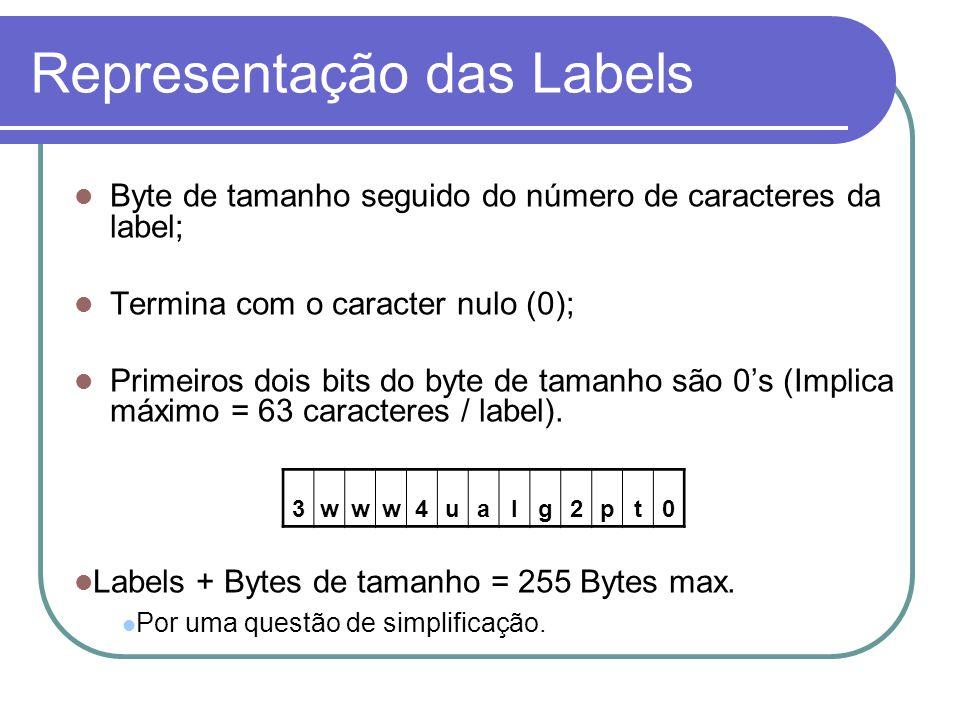 Representação das Labels
