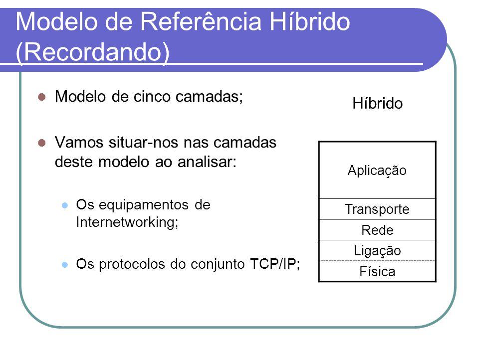 Modelo de Referência Híbrido (Recordando)