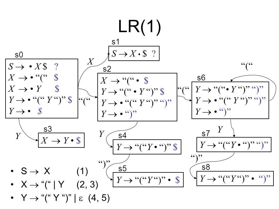LR(1) S  X • $ X S  • X $ ( X  • ( $ X  • Y $ X  ( • $