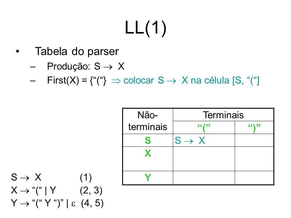 LL(1) Tabela do parser Produção: S  X