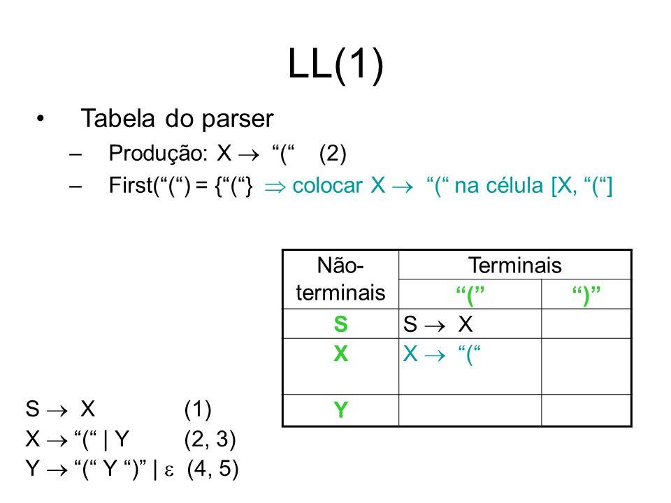LL(1) Tabela do parser Produção: X  ( (2)