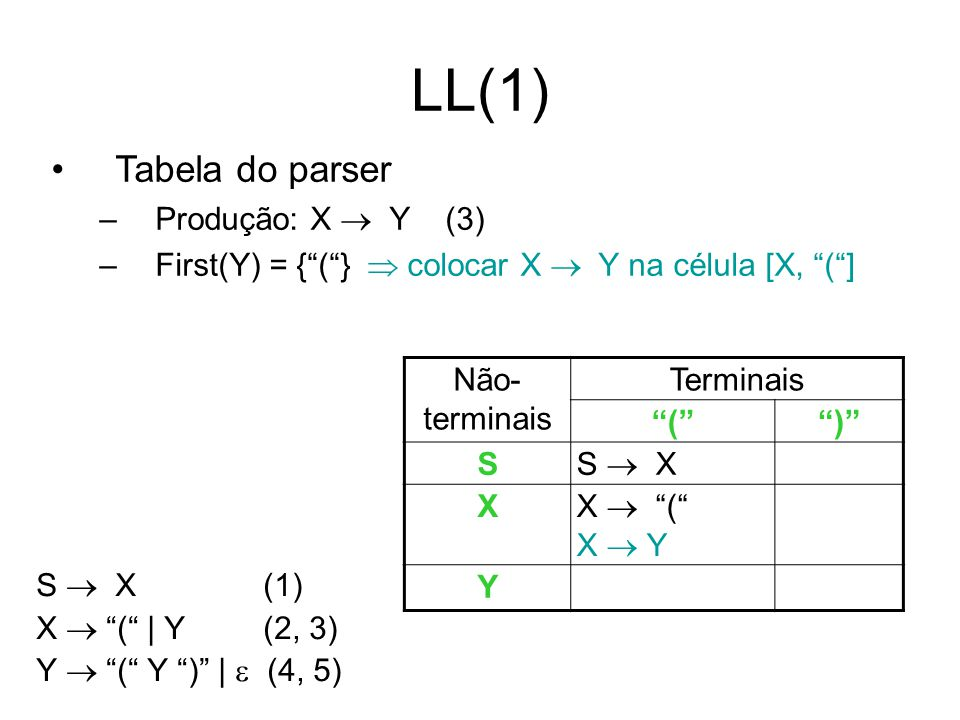 LL(1) Tabela do parser Produção: X  Y (3)