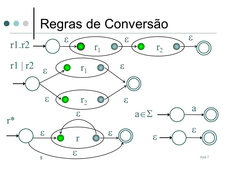 Regras de Conversão r1 r2  r1.r2  r1 r2 r1 | r2 a a r  r* 
