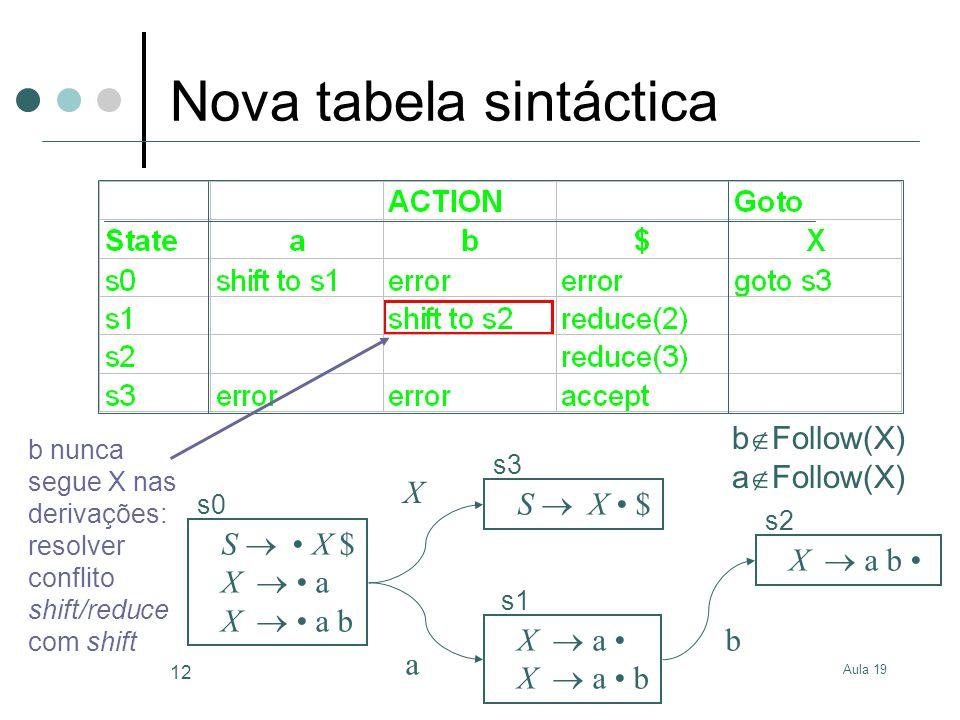 Nova tabela sintáctica