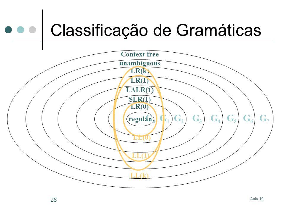 Classificação de Gramáticas