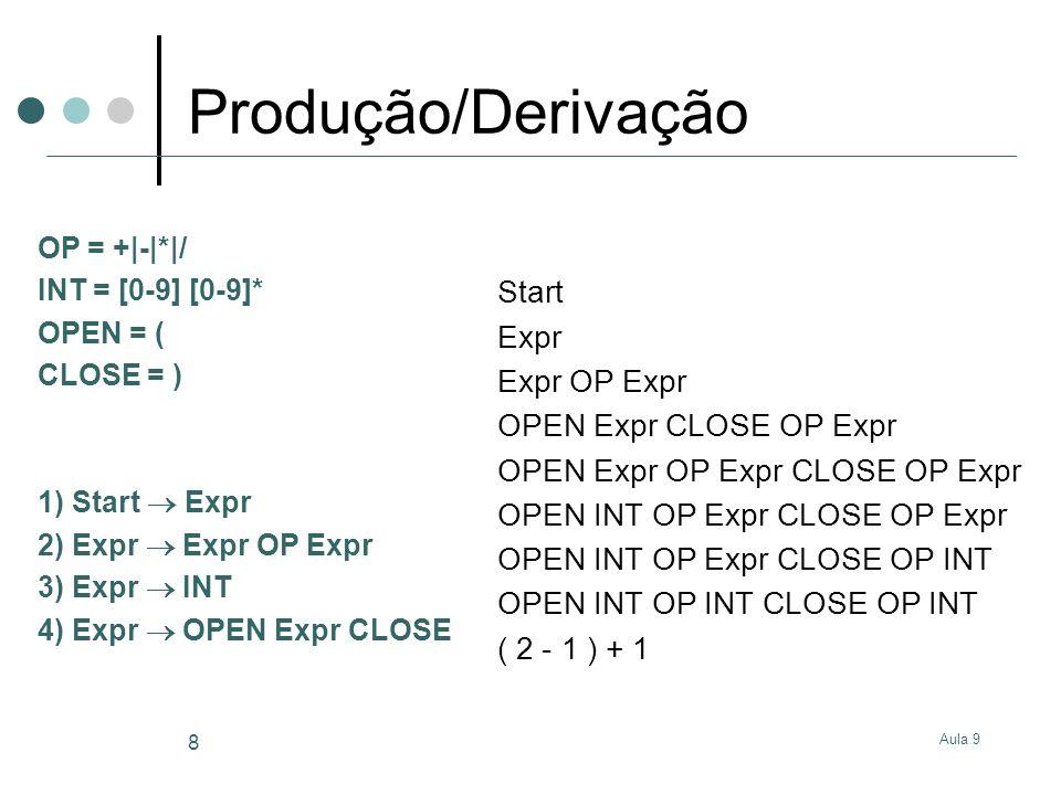 Produção/Derivação Start Expr Expr OP Expr OPEN Expr CLOSE OP Expr