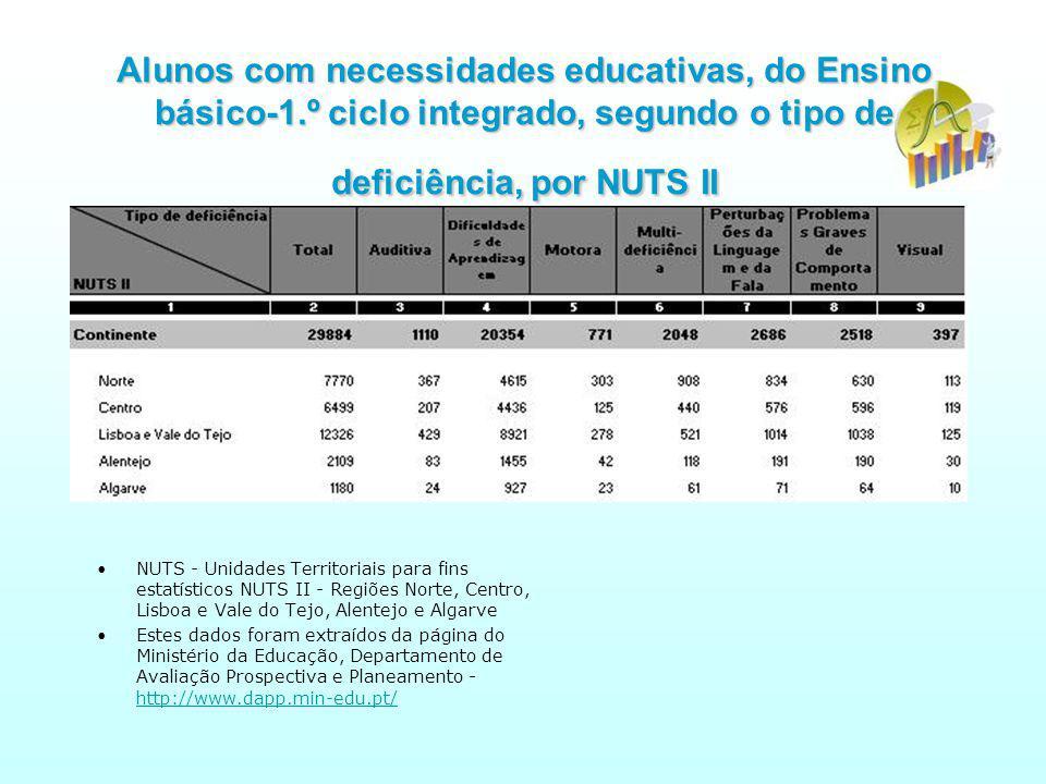 Alunos com necessidades educativas, do Ensino básico-1