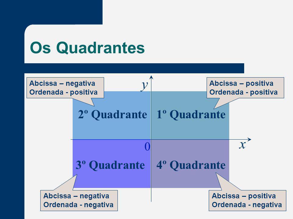 Os Quadrantes y x 2º Quadrante 1º Quadrante 3º Quadrante 4º Quadrante