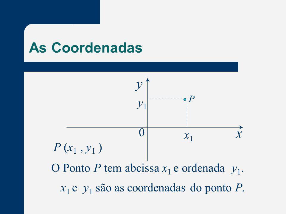 As Coordenadas y x y1 x1 P (x1 , y1 )