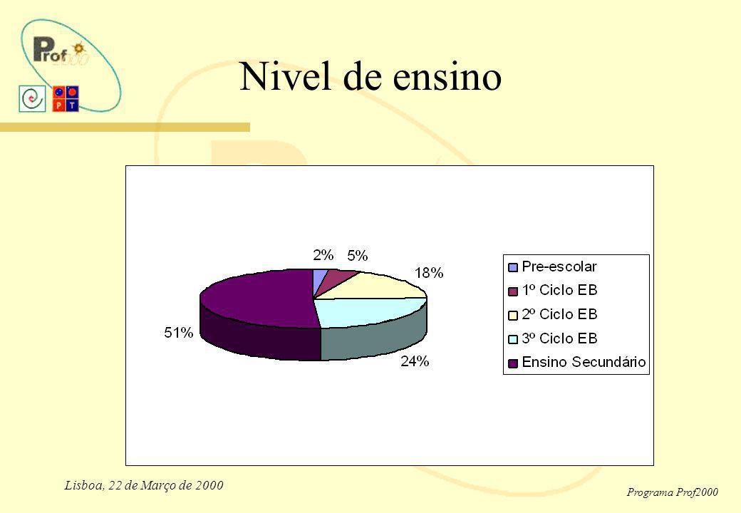 Nivel de ensino Lisboa, 22 de Março de 2000 Programa Prof2000
