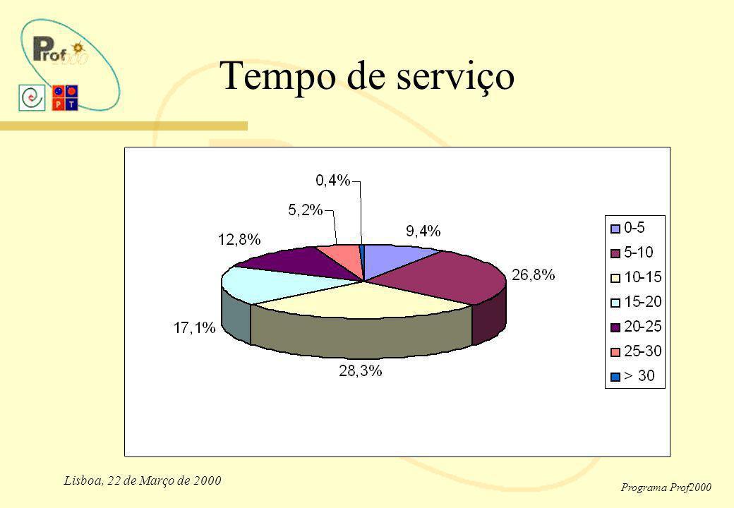 Tempo de serviço Lisboa, 22 de Março de 2000 Programa Prof2000