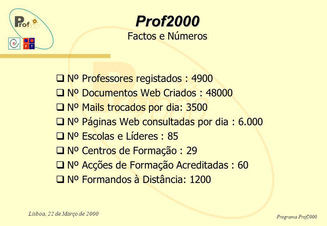 Prof2000 Factos e Números Nº Professores registados : 4900