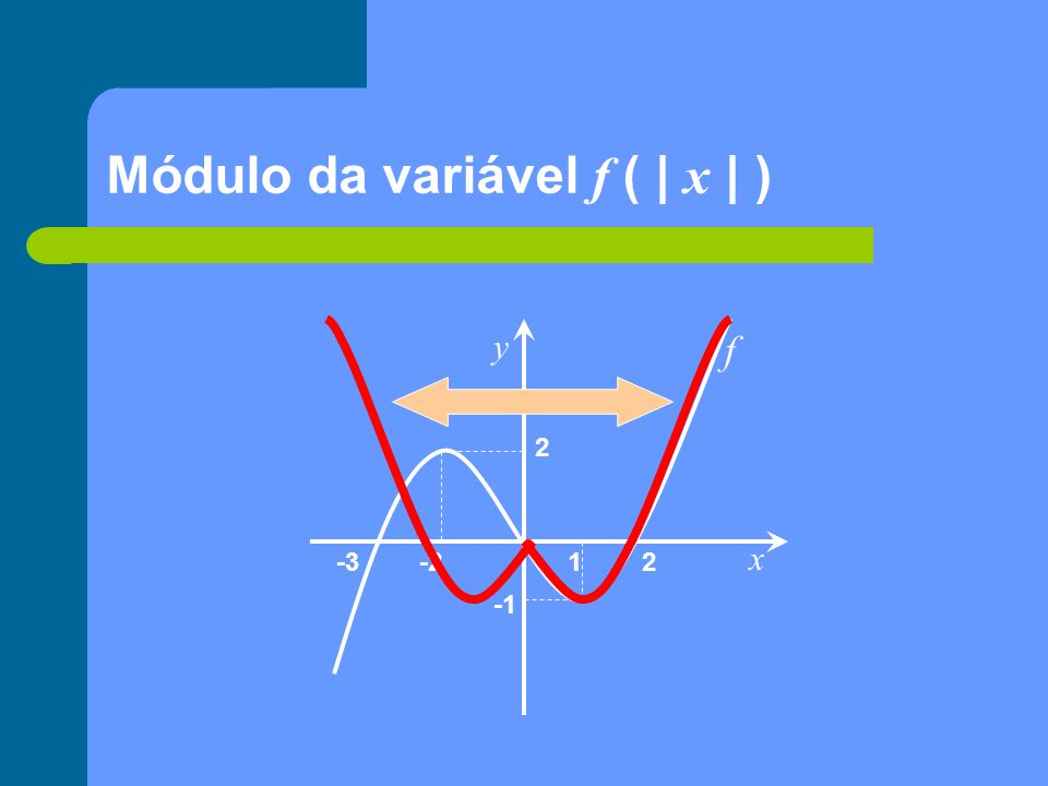 Módulo da variável f ( | x | )