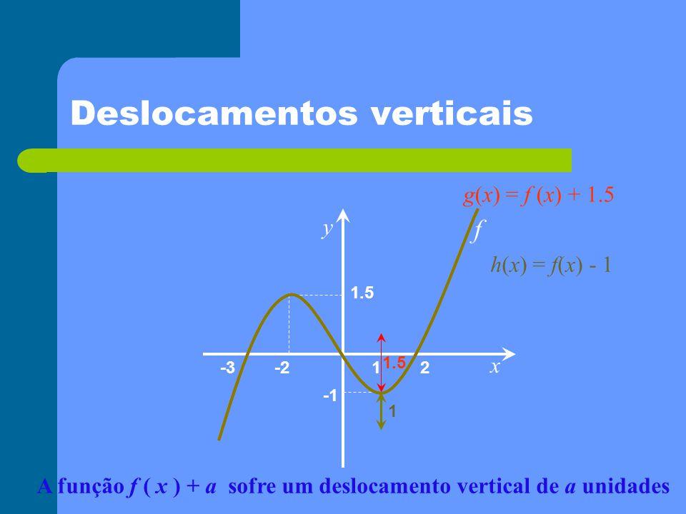 Deslocamentos verticais