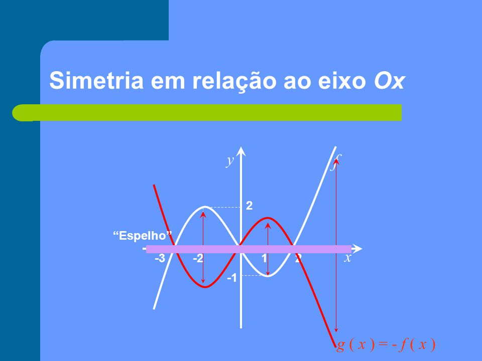 Simetria em relação ao eixo Ox
