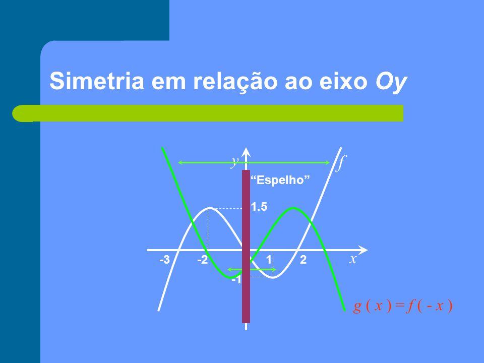 Simetria em relação ao eixo Oy
