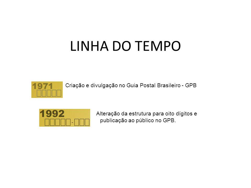 LINHA DO TEMPO Criação e divulgação no Guia Postal Brasileiro - GPB