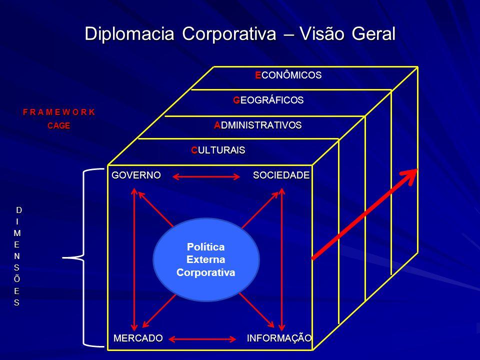 Diplomacia Corporativa – Visão Geral