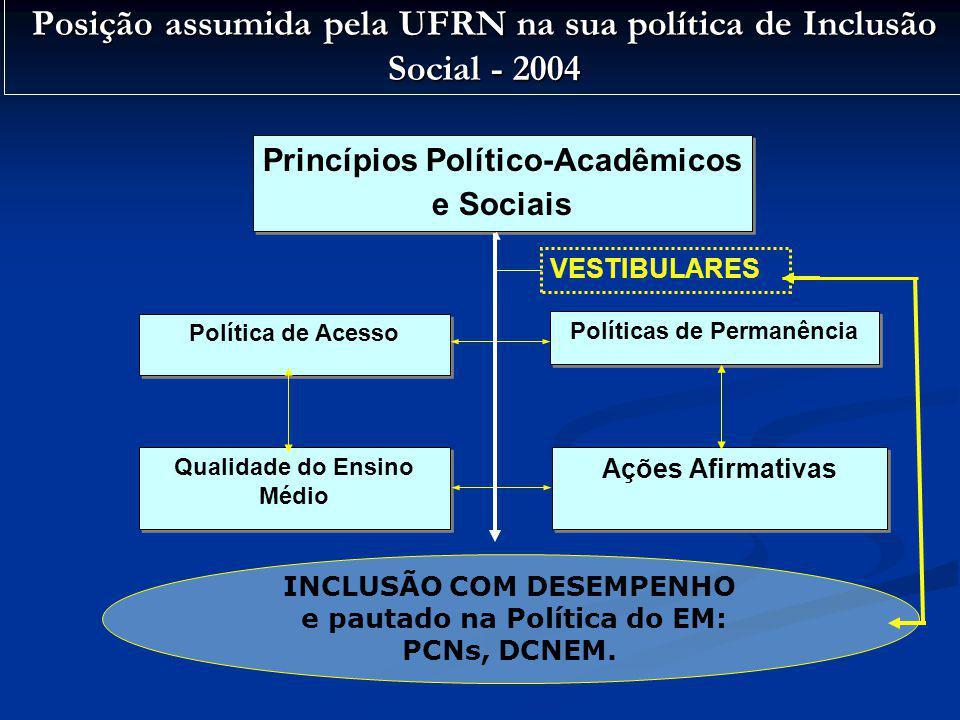 Posição assumida pela UFRN na sua política de Inclusão Social - 2004