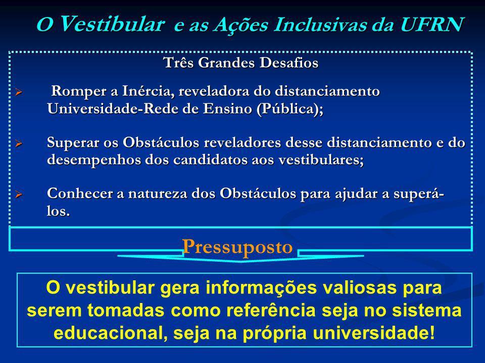 O Vestibular e as Ações Inclusivas da UFRN