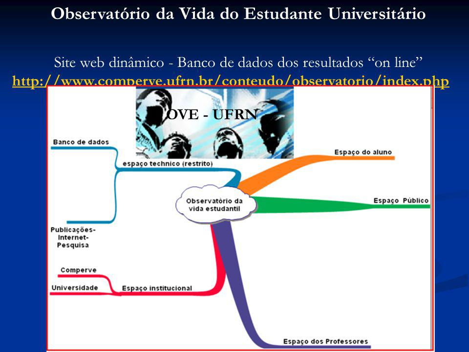 Observatório da Vida do Estudante Universitário