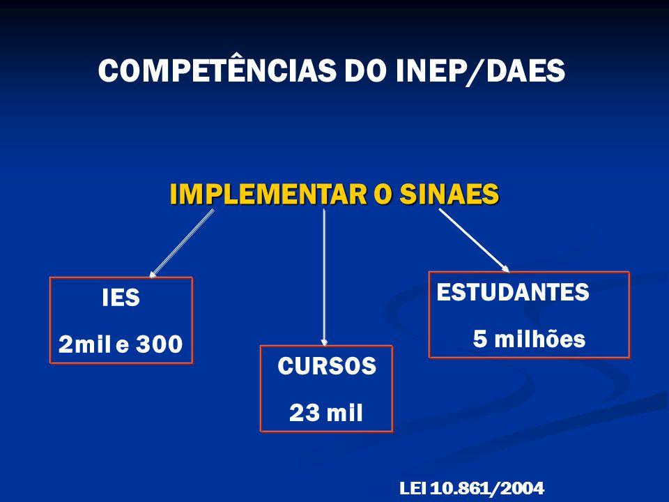 COMPETÊNCIAS DO INEP/DAES