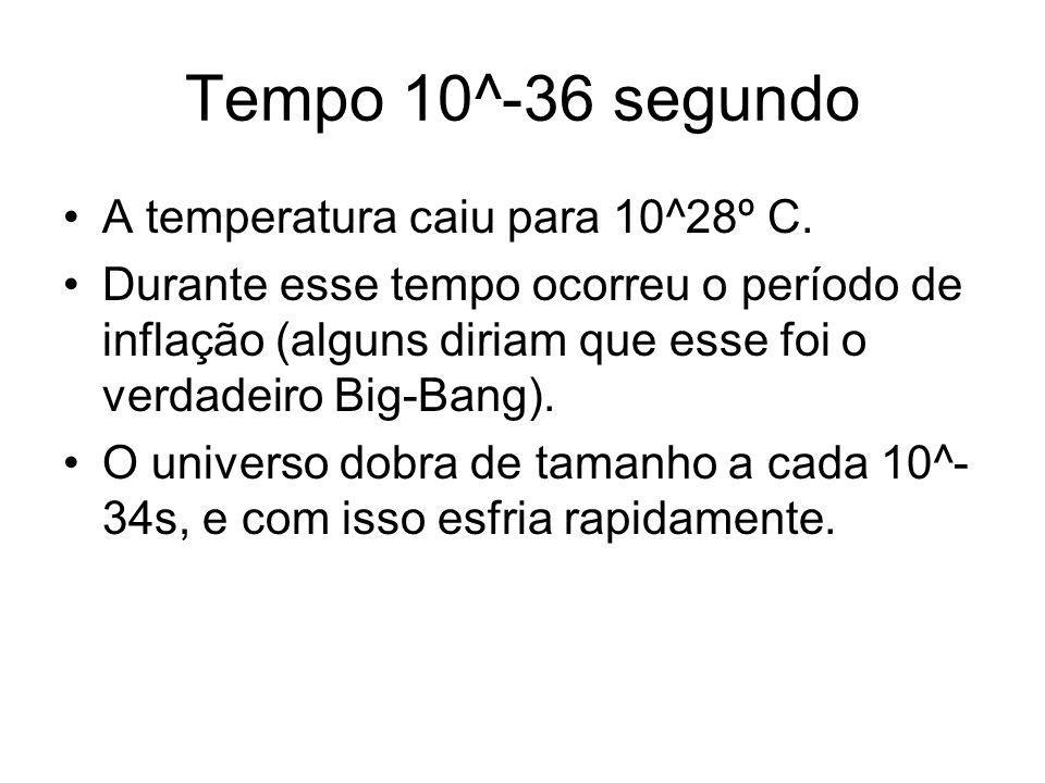 Tempo 10^-36 segundo A temperatura caiu para 10^28º C.