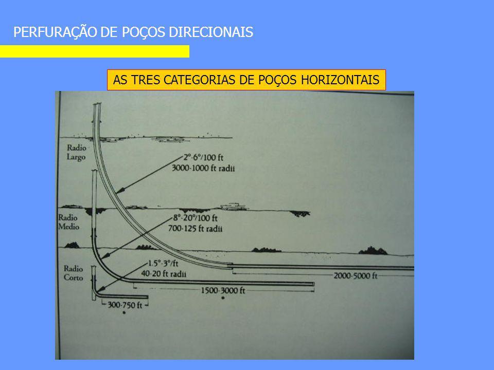 AS TRES CATEGORIAS DE POÇOS HORIZONTAIS