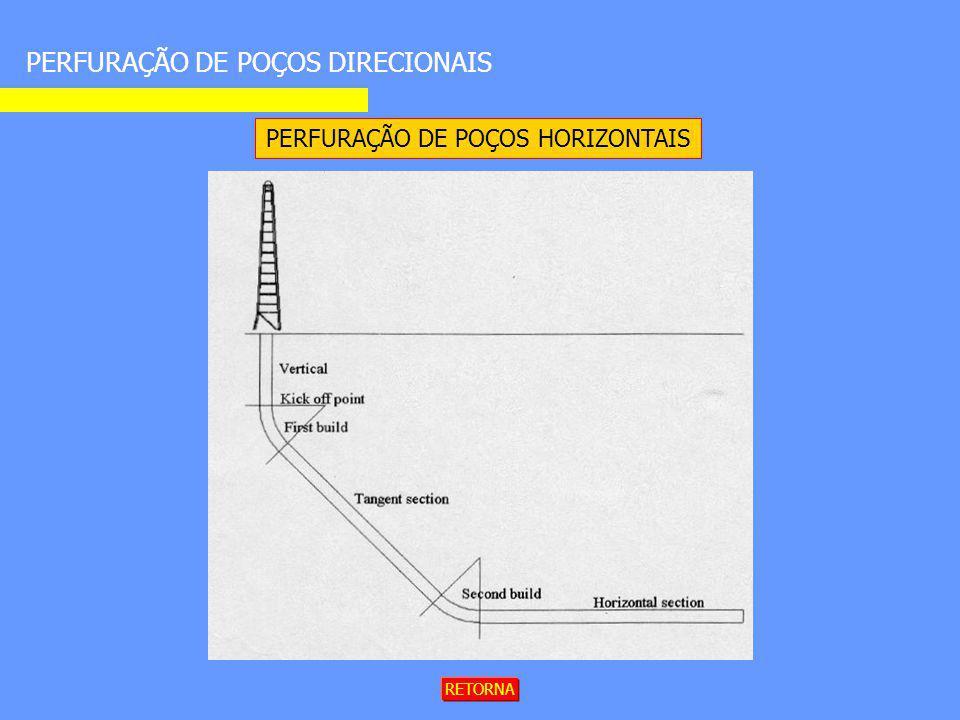PERFURAÇÃO DE POÇOS HORIZONTAIS